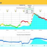 Forecast on Seabreeze